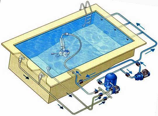 Zwembad installatie schema